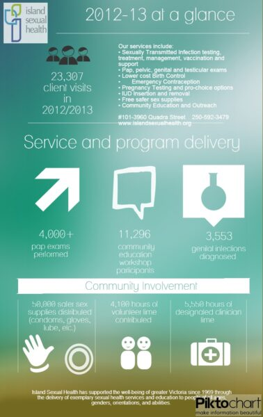 A visual of the work Island Sexual Health did in 2012/2013!