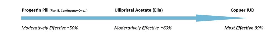 blue arrow that details the moderately effective form of emergency contraception in the form of pills (ullipristal acetate ~60%, and levonorgestrel 50%) to the most effective (copper iud - 99%).
