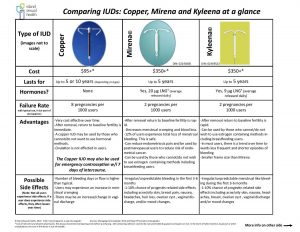 This image details a chart of information comparing the 3 different IUDs: Copper, Mirena and Kyleena